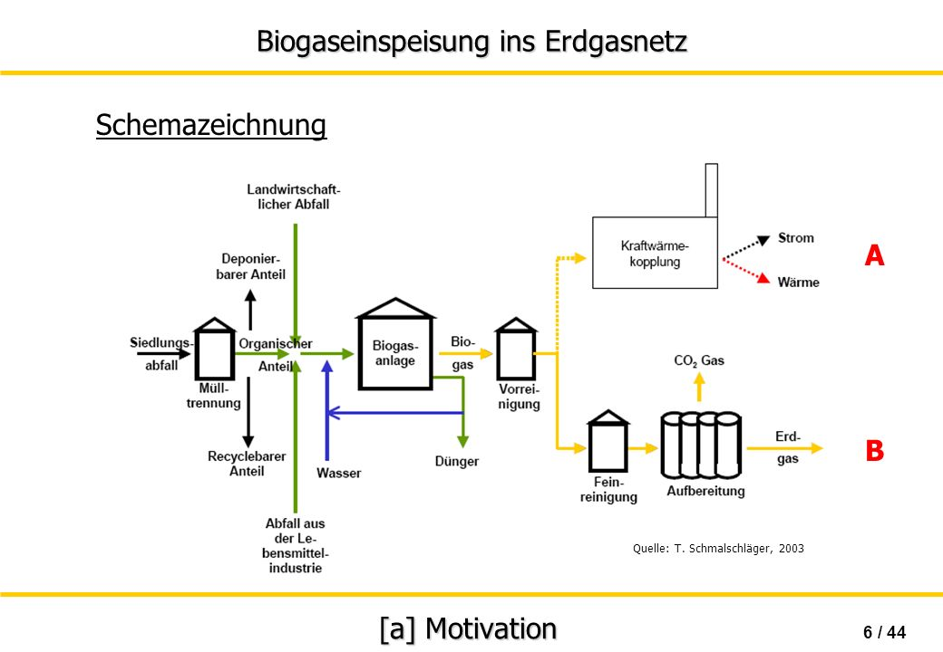 Schemazeichnung A B [a] Motivation 6 / 44